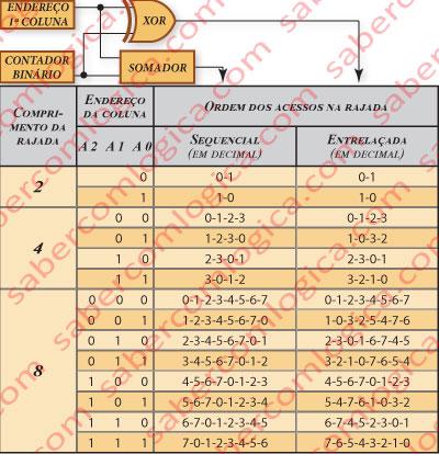 Figura 28 Como são definidos os tipos sequencial e entrelaçado da rajada e ao que correspondem nas diferentes dimensões de rajada