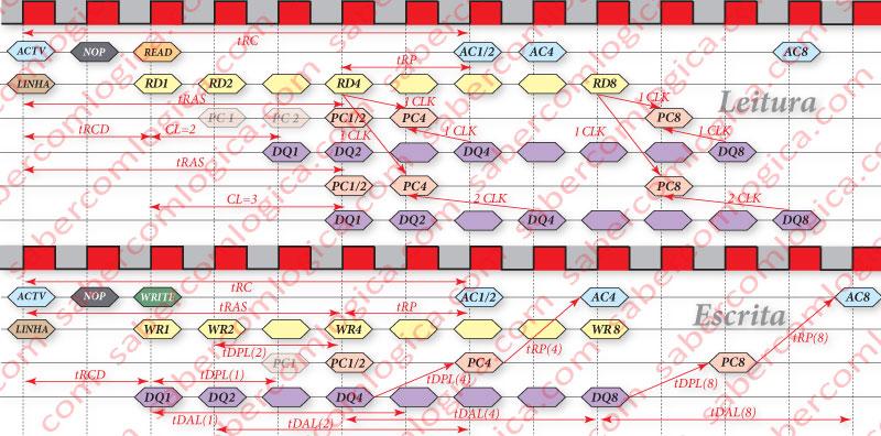 Figura 45 Tempos a respeitar entre as diversas operações sobre a SDRAM, quer em READ que em WRITE