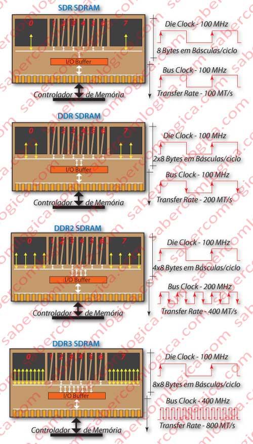 Figura 48 Gráfico comparativo da relação de frequências nos diferentes tipos de memorias SDRAM