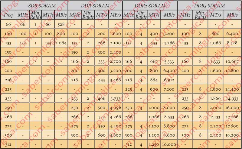 Figura 49 Tabela da evolução das taxas de transferências nas memórias SDRAM