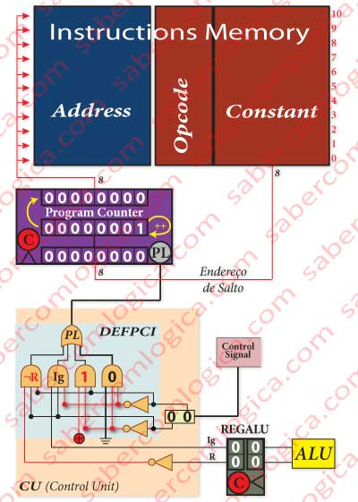 Figure-7-8 Introducing the register RegALU and DEFPCI in the Control Unit