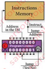 Figure-7-9 Introduction of the Program Counter (PC) and of the Instructions Memory (IC) in our CPU
